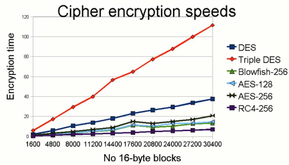 Comparaison de la vitesse de chiffrement de différents algorithmes