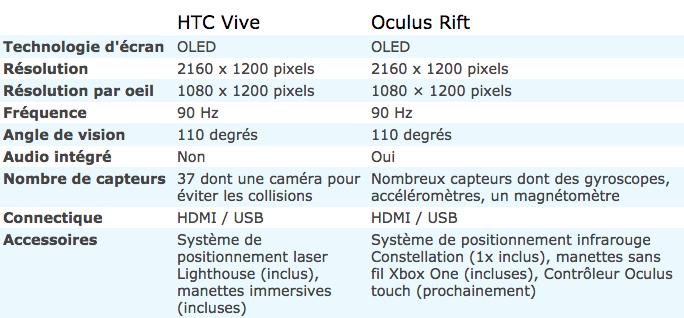 Fiche technique Vive HTC Vive : prix, fiche technique, tout ce que vous devez savoir
