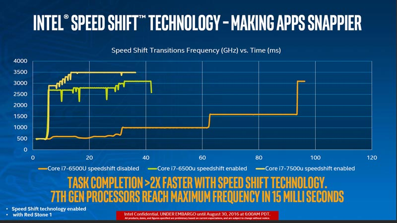 intel-kaby-lake-speedshift