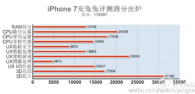 antutu bechmark iphone 7