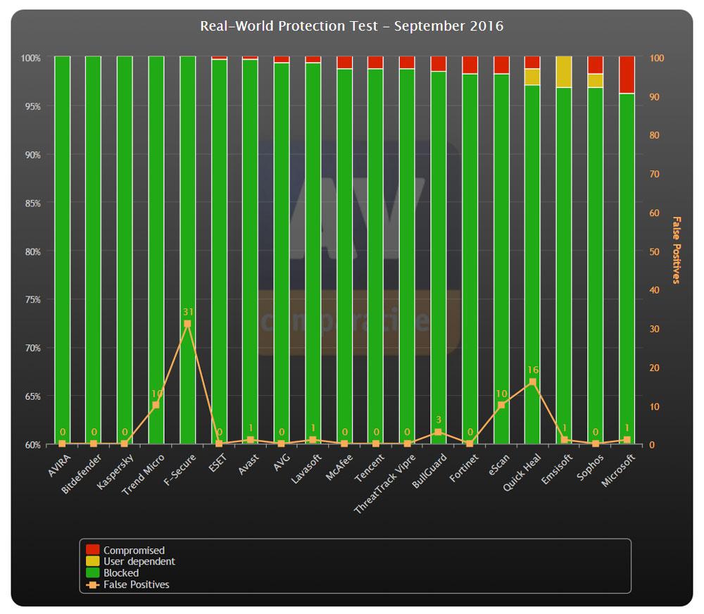 meilleur antivirus septembre av comparatives