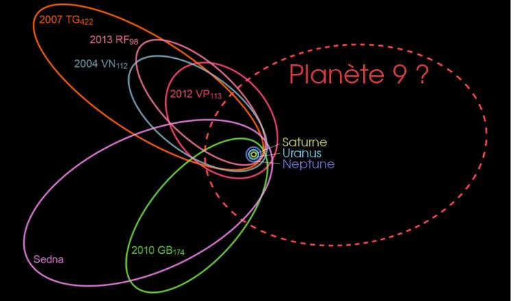"""Planète 9 : les télescopes du monde entier cherchent une """"nouvelle"""" planète"""