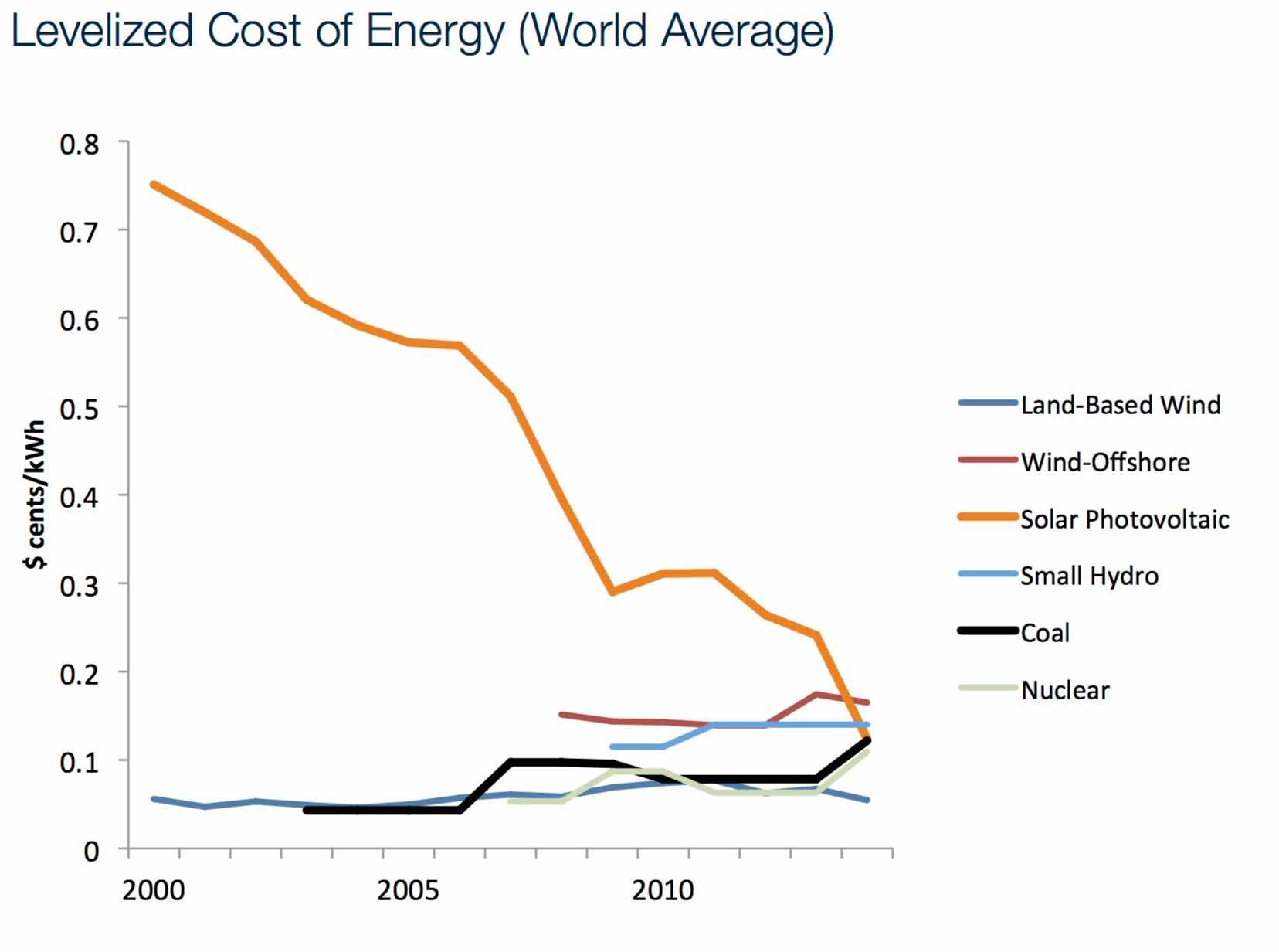 lcoe solaire, charbon, pétrole, nucléaire