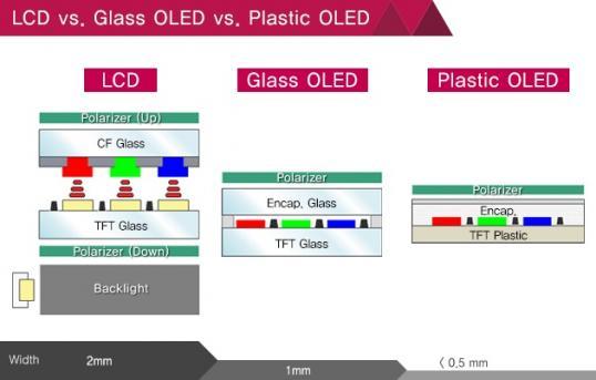 oled comparaison verre plastique