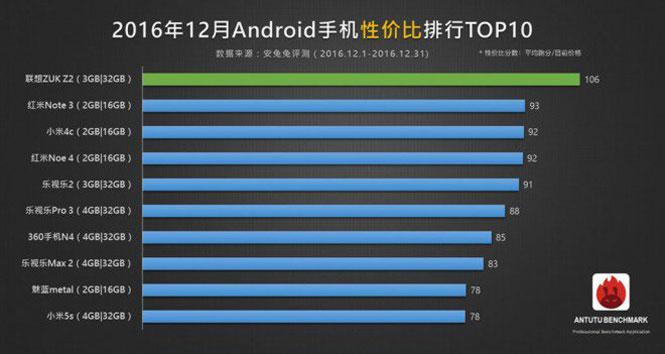 antutu smartphones rapport performances prix