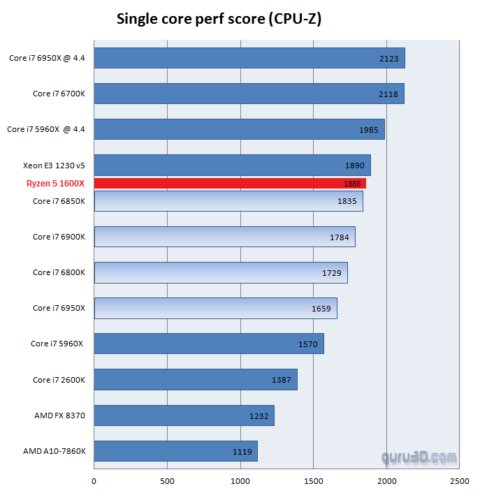 amd ryzen 5 1600x single core cpu z benchmark