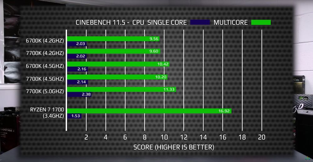 amd ryzen 7 1700 intel core i7 7700K benchmark