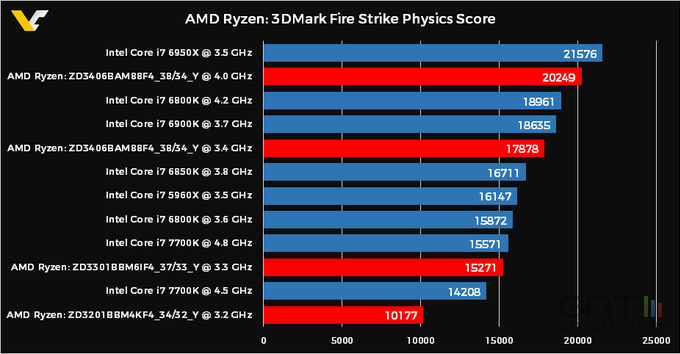 amd ryzen performance