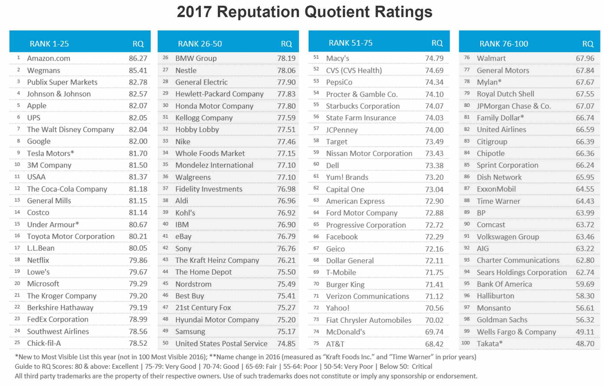 reputation 2017