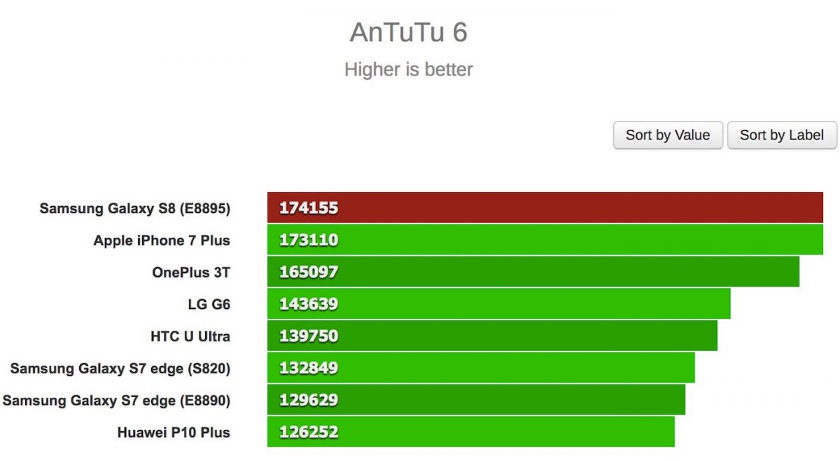 antutu benchmark galaxy s8 iphone 7 plus