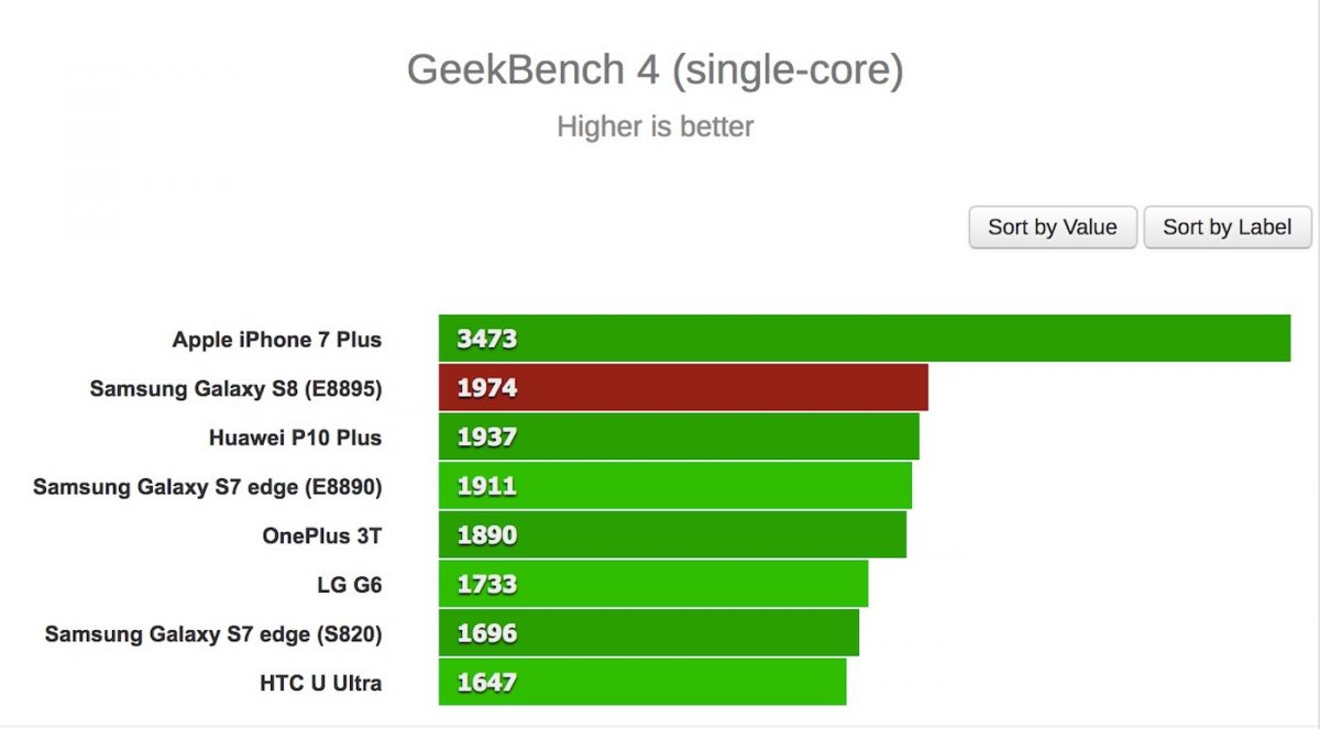 geekbench benchmark coeur galaxy s8 iphone 7 plus