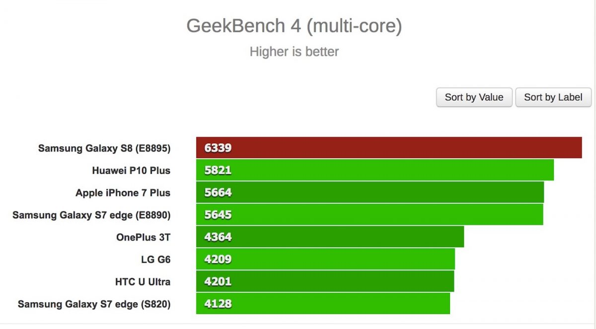 geekbench benchmark multi coeurs galaxy s8 iphone 7 plus