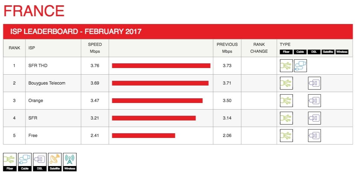 Les débits Netflix de Free à la hausse
