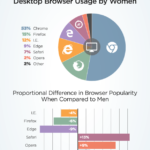 pornhub insights women tech world mobile