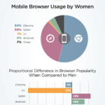 pornhub insights women tech world mobile