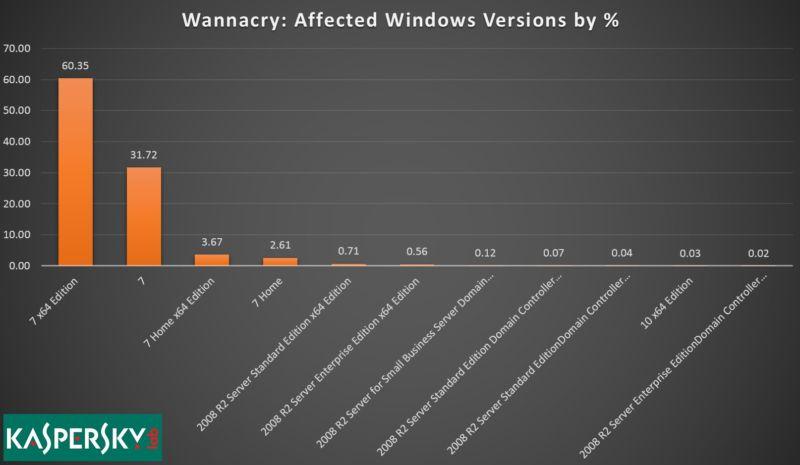 cyberattaque wannacry rapport kaspersky
