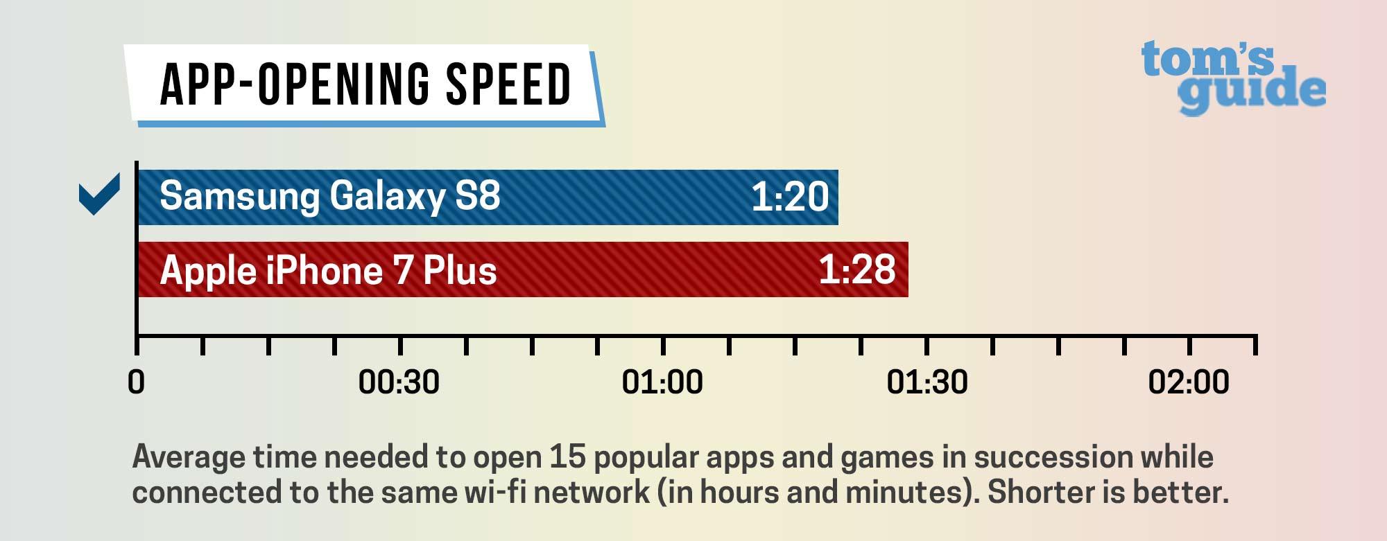 iphone-7-s8-speed-test-1