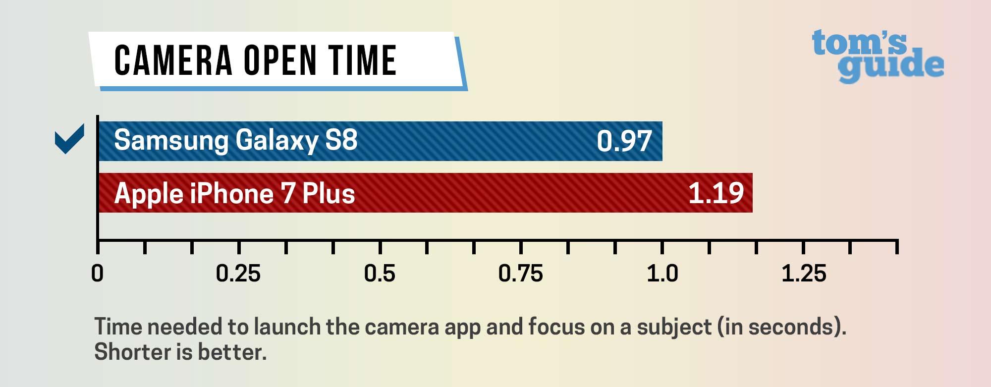 iphone-7-s8-speed-test-2
