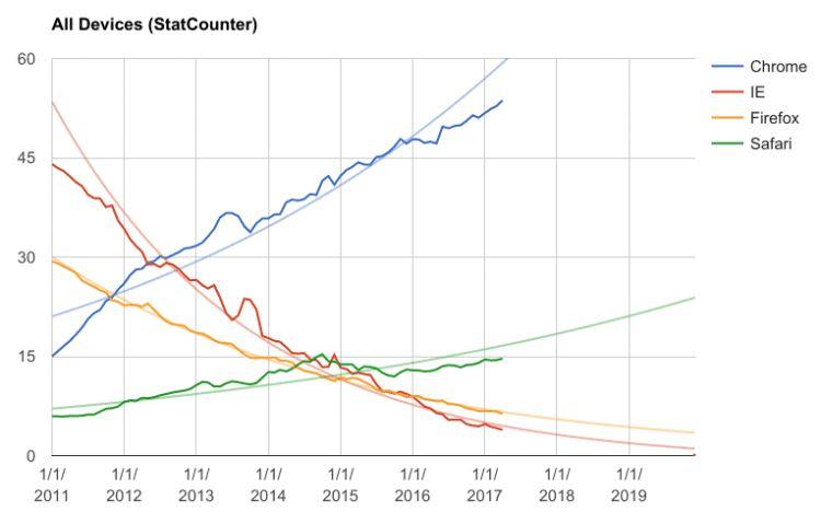 stats guerre navigateurs 2