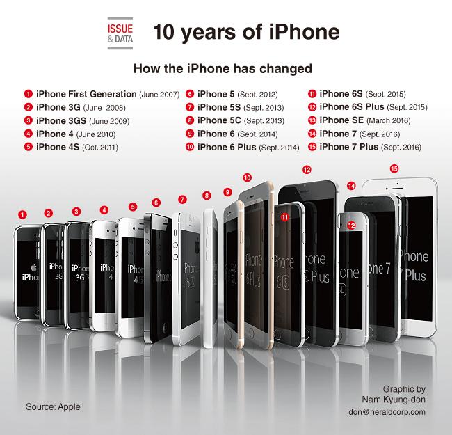 iPhone tous modèles