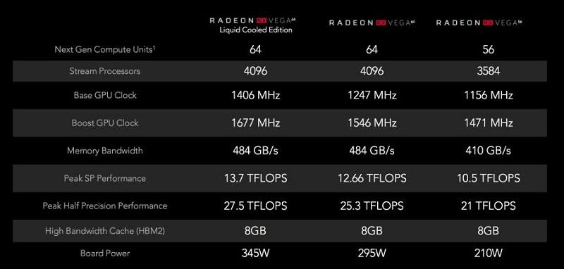 Amd Radeon RX Vega caracteristiques