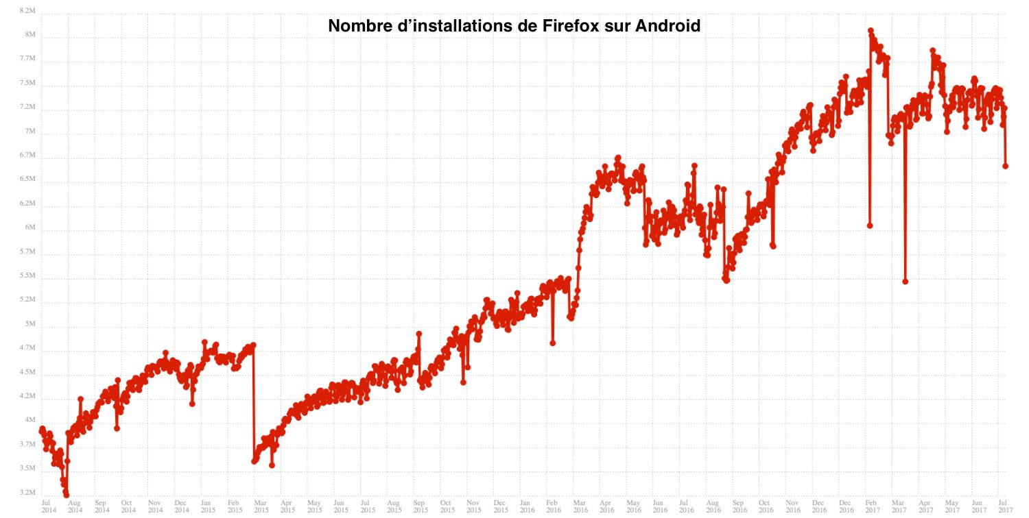 installations firefox android