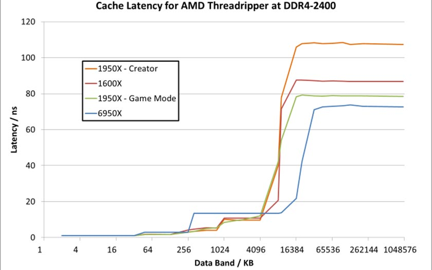 Amd Threadripper performances game mode
