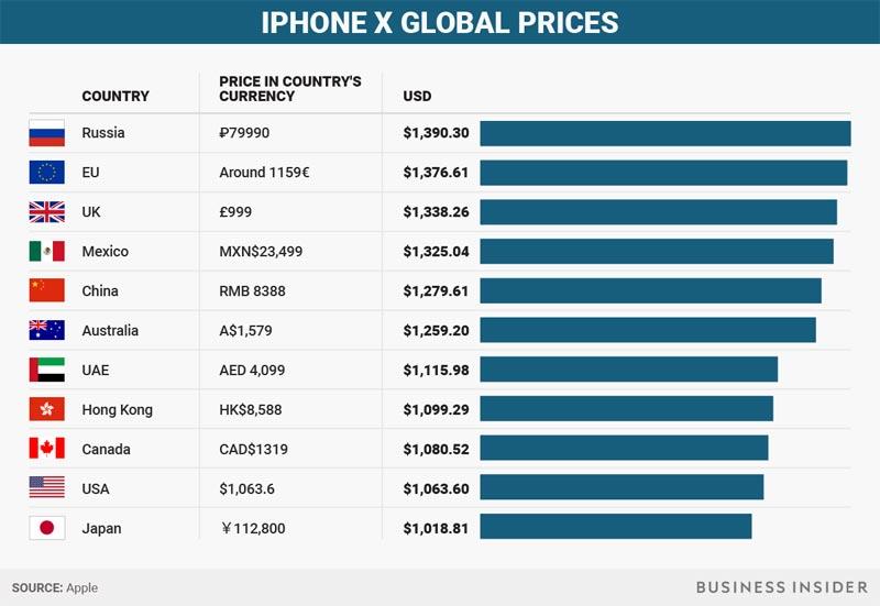 iPhone x comparatif prix pays
