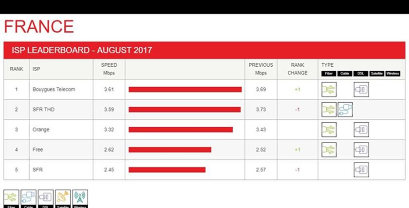 netflix fai service de vod débit moyen classement