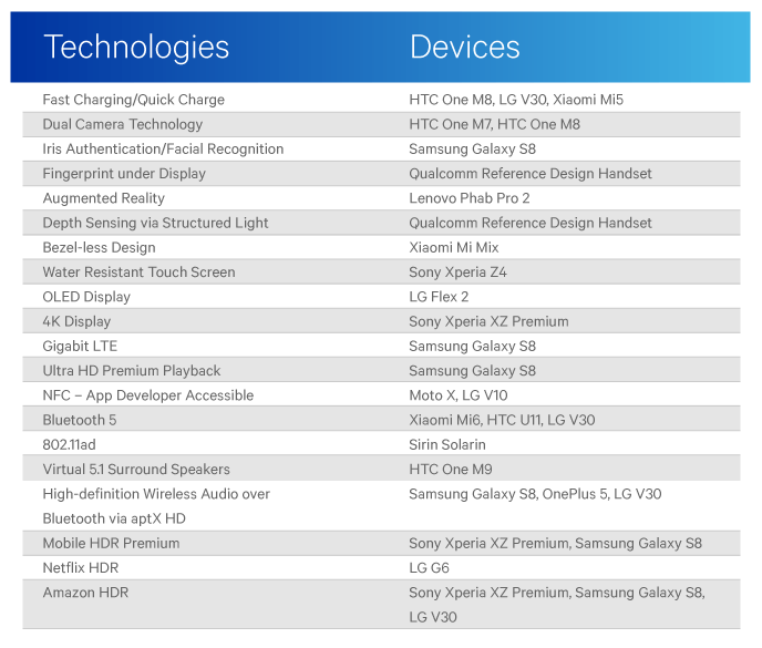 qualcomm innovations android smartphones