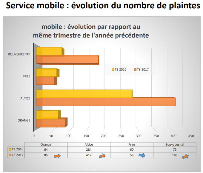 evolution plaintes mobiles