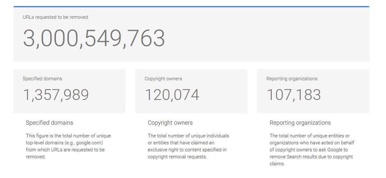 google 3 milliards signalements sites pirates