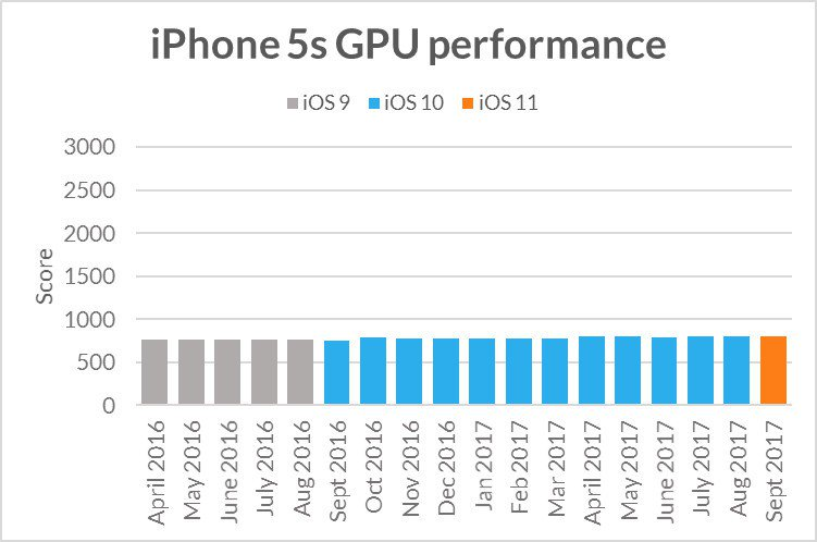iphone 5s gpu