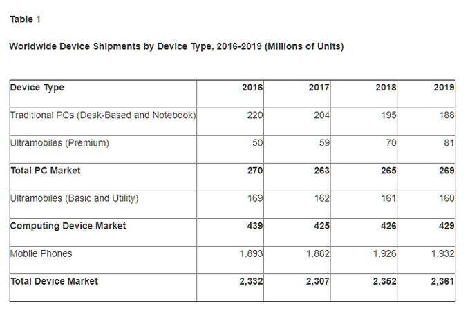 previsions ventes smartphones