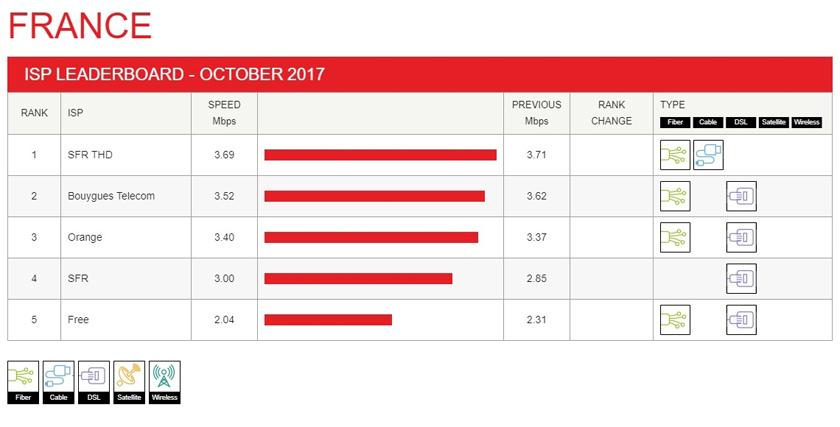 Netflix débits octobre 2017