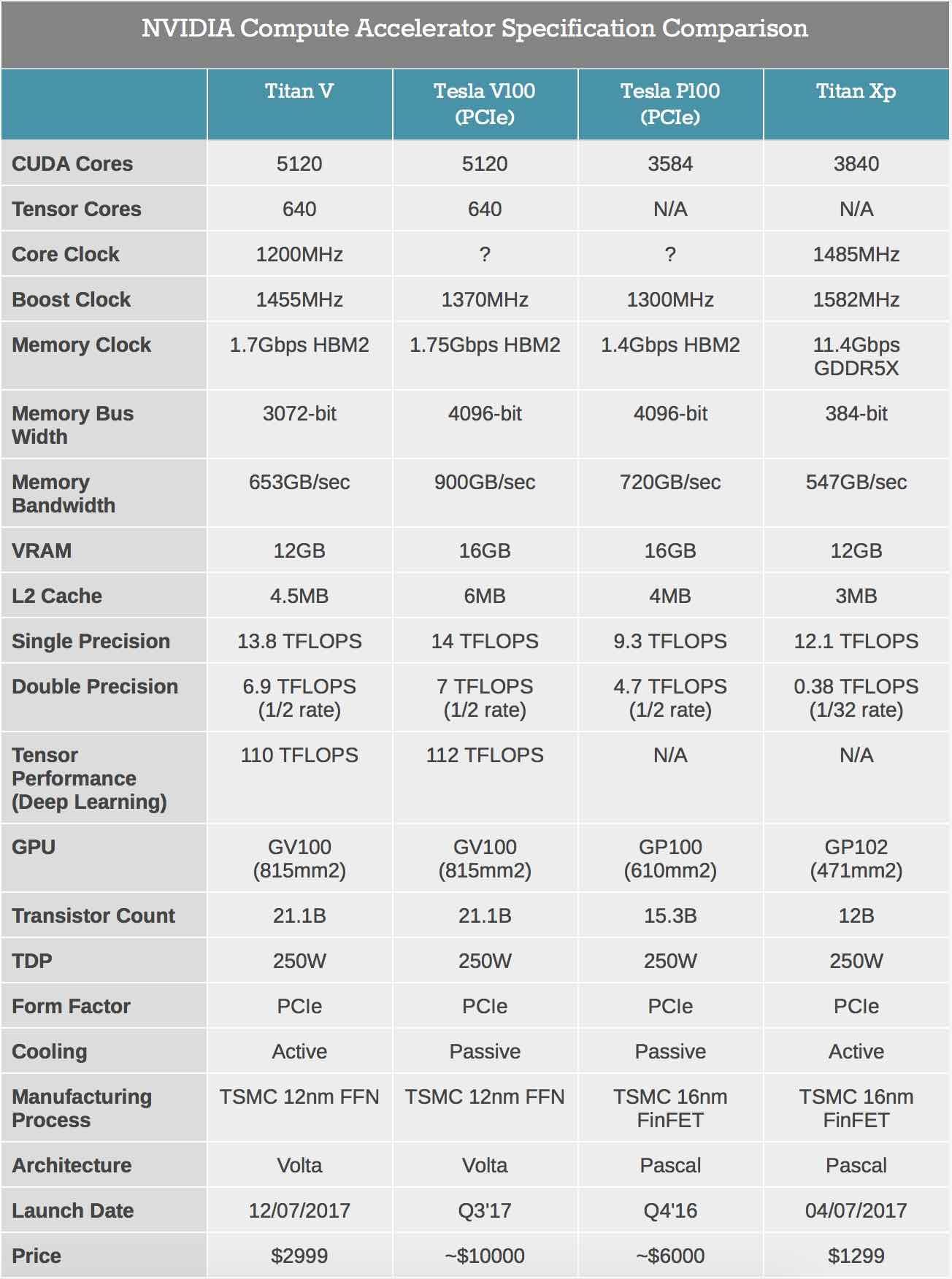 nvidia titan v v100 volta pascal xp comparaison