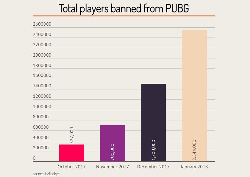 PUBG : total de joueurs bannis