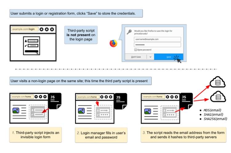 Remplissage automatique gestionnaires mot passe
