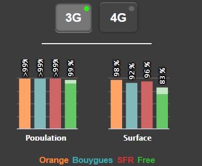 Couverture 3G