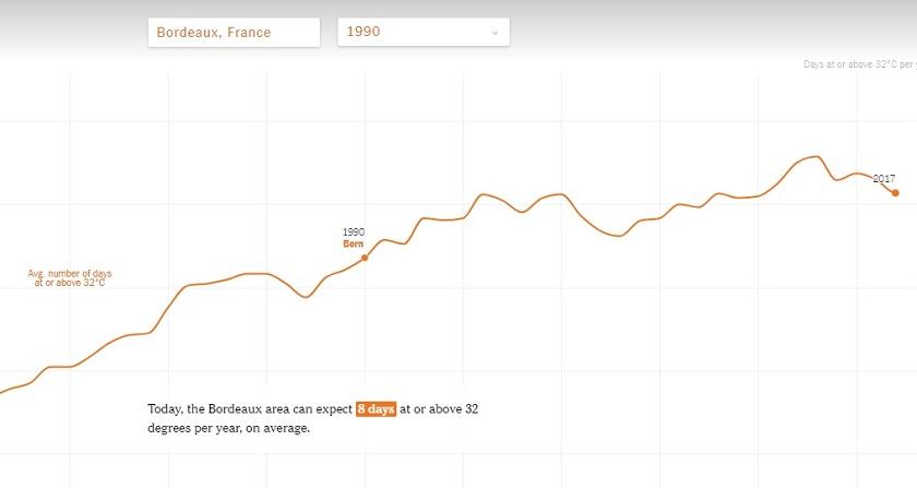 Réchauffement climatique Bordeaux