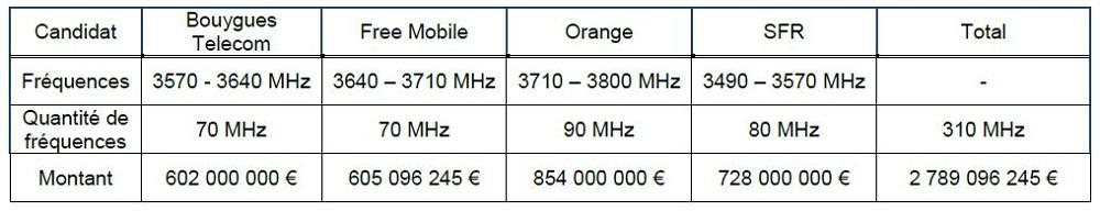 Fréquences 5G opérateurs