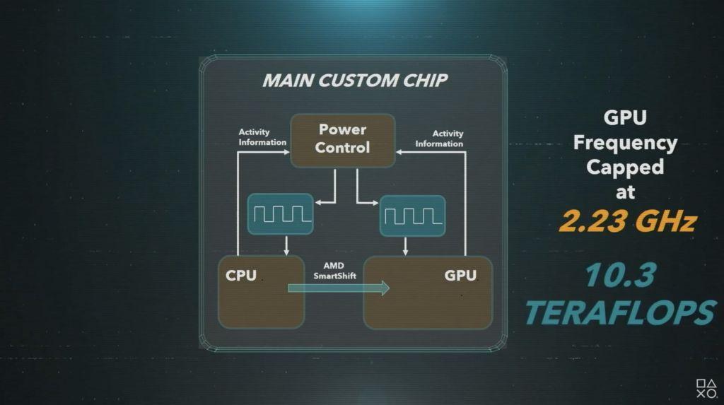 PS5 puissance GPU et CPU