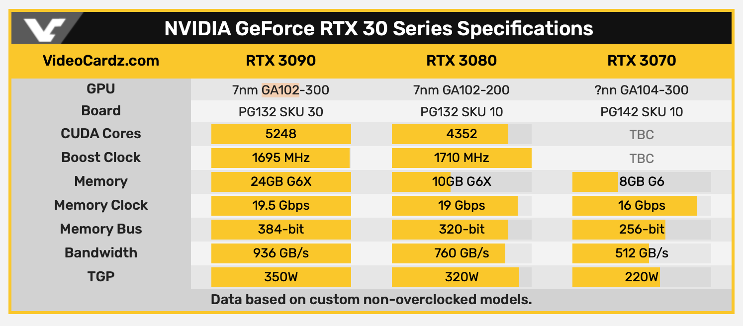 GeForce RTX 3000