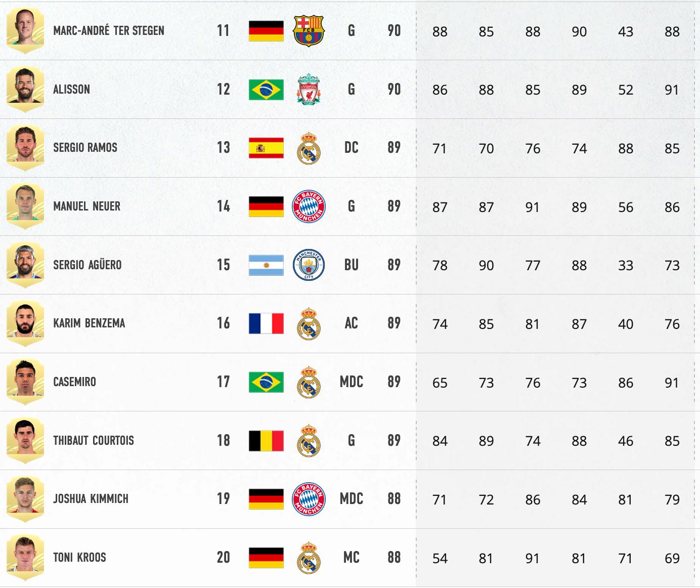 FIFA 21 Joueurs 11 à 20