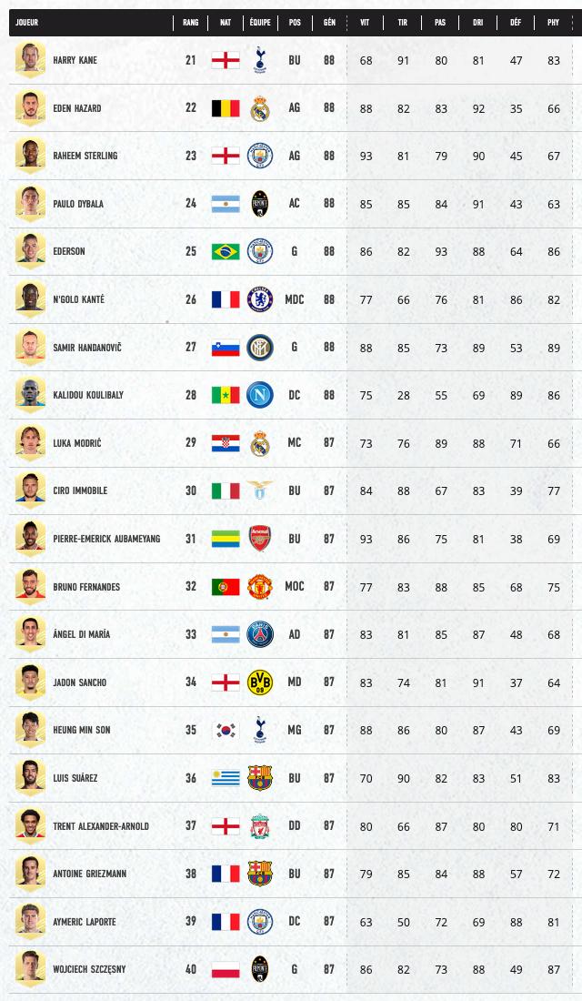 FIFA 21 Joueurs 21 à 40