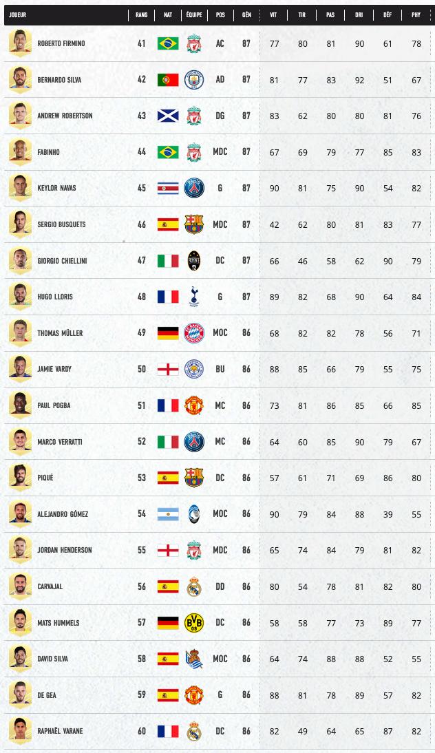FIFA 21 Joueurs 41 à 60
