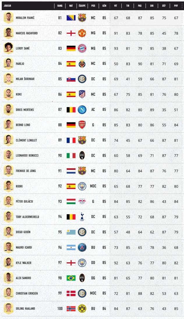 FIFA 21 Joueurs 81 à 100