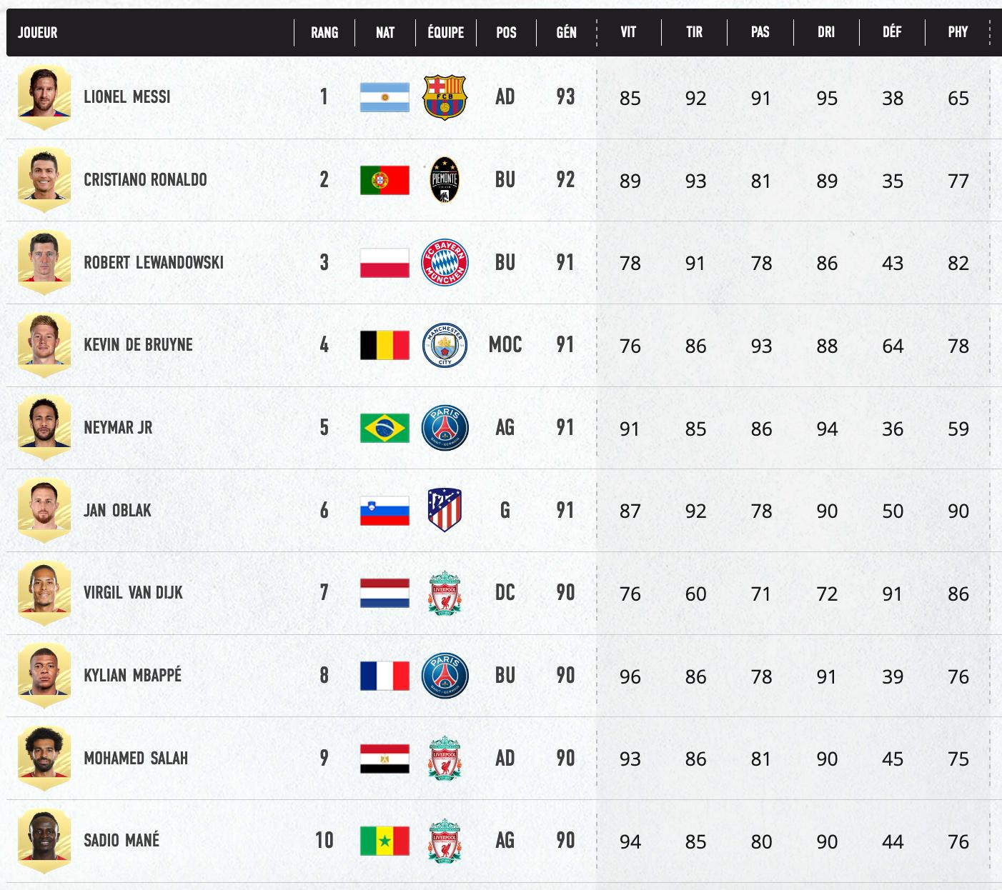 FIFA 21 TOP 10 MEILLEURS JOUEURS
