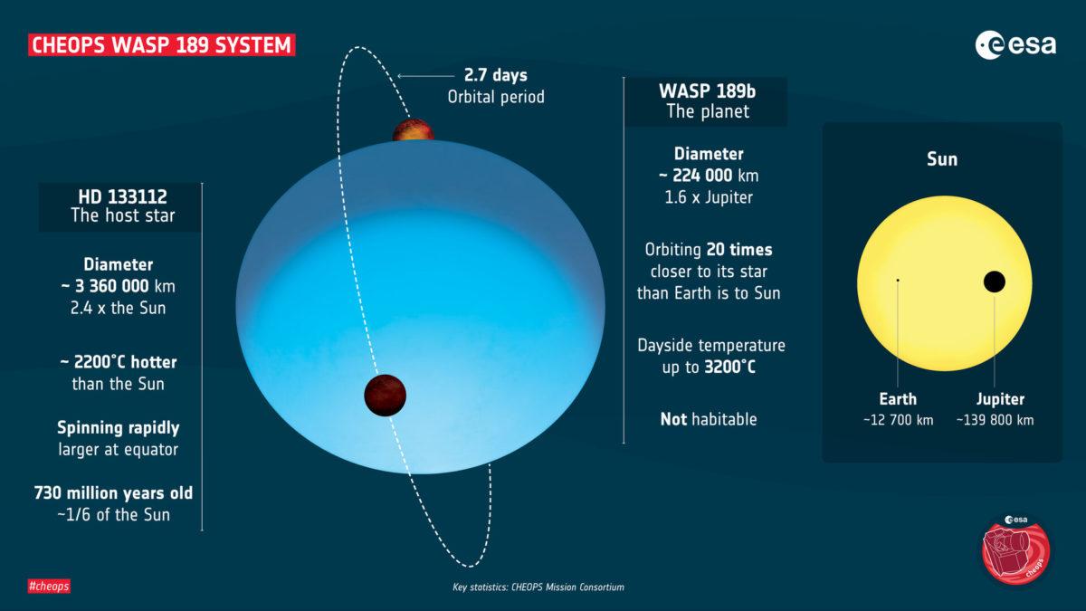 Paramètres clés du système planétaire WASP-189 tels que déterminés par la mission exoplanète Cheops de l'ESA.