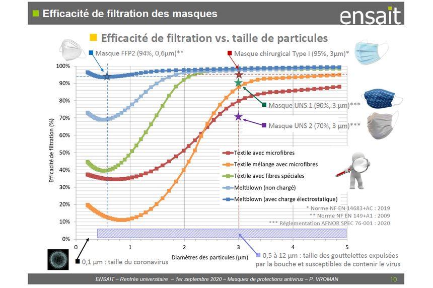 tableau efficacité masques covid-19